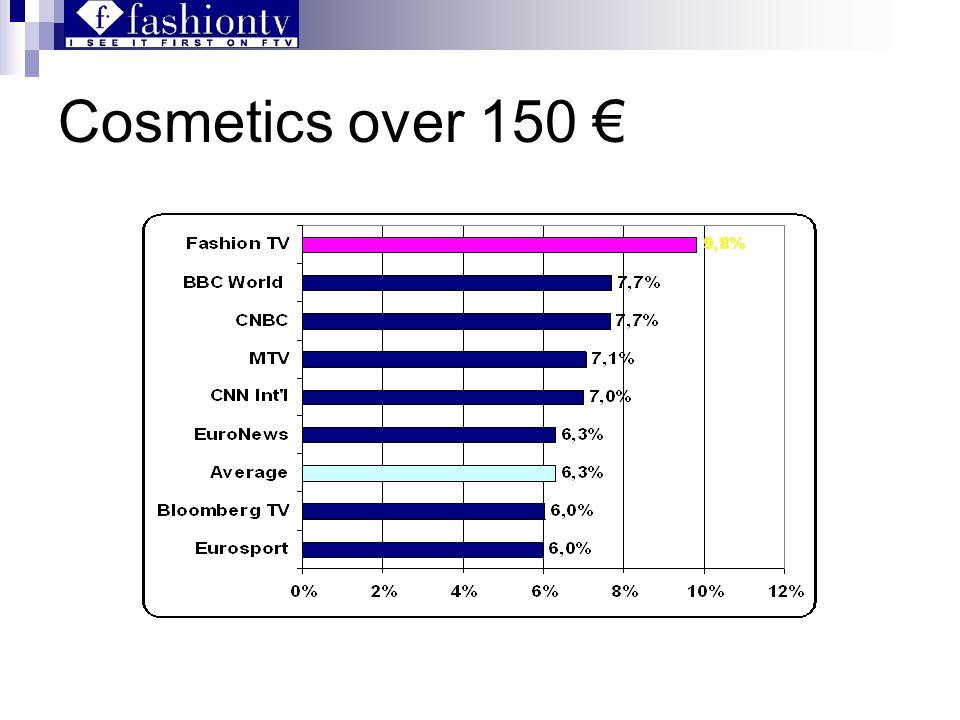 Cosmetics over 150