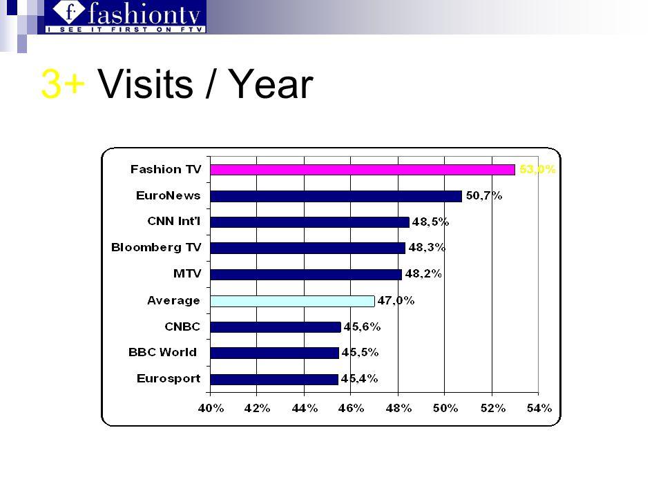 3+ Visits / Year