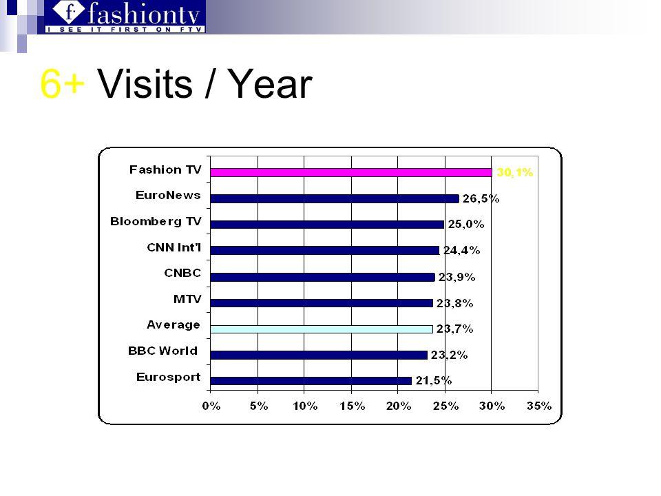 6+ Visits / Year