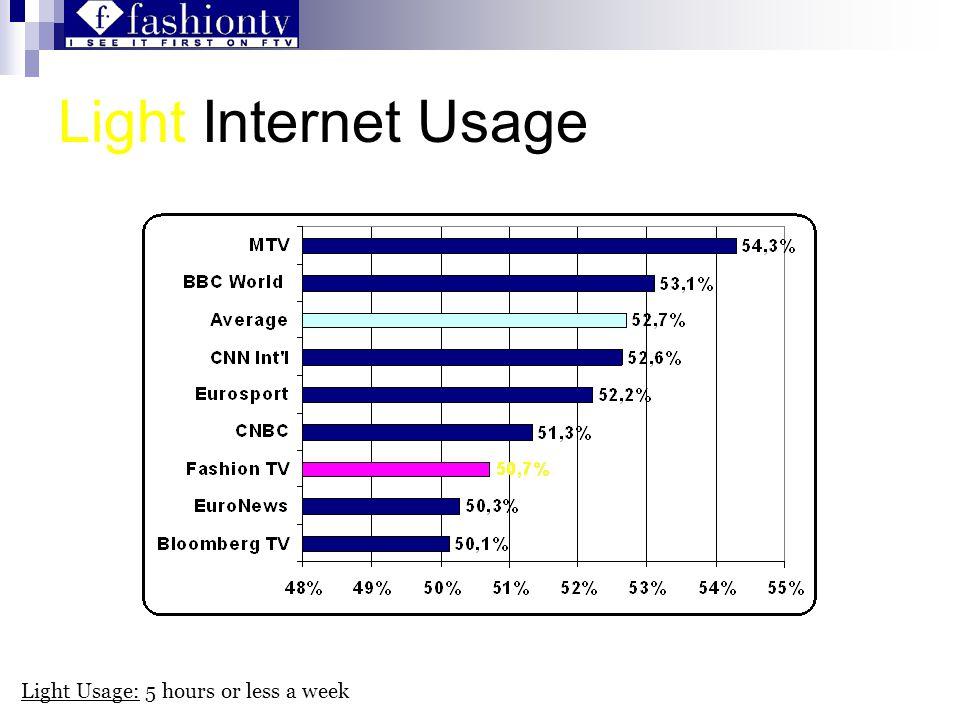 Light Internet Usage Light Usage: 5 hours or less a week