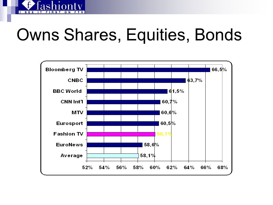 Owns Shares, Equities, Bonds