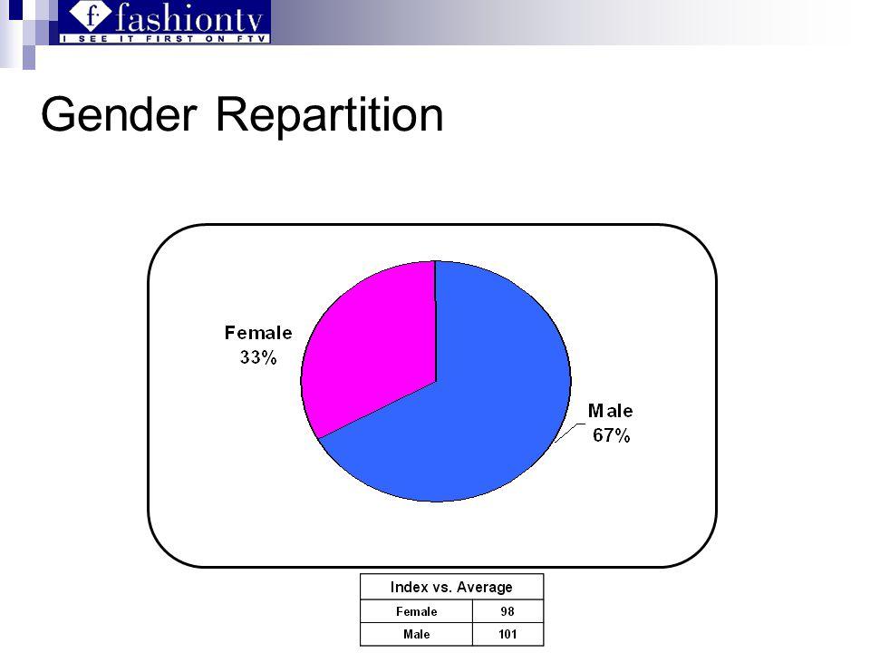 Gender Repartition