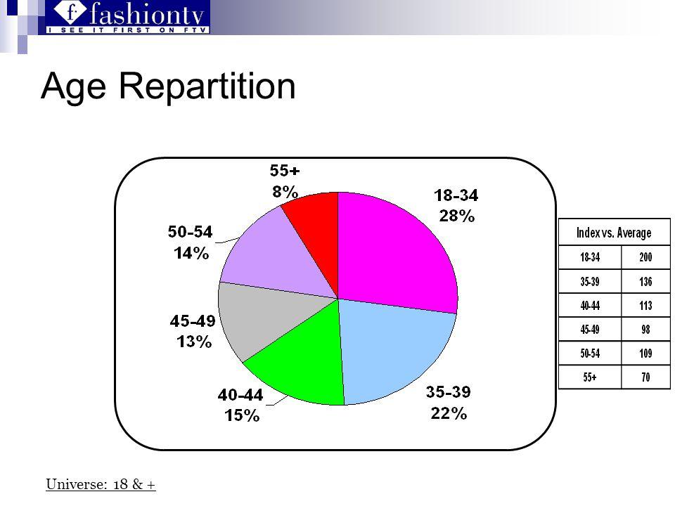 Age Repartition Universe: 18 & +