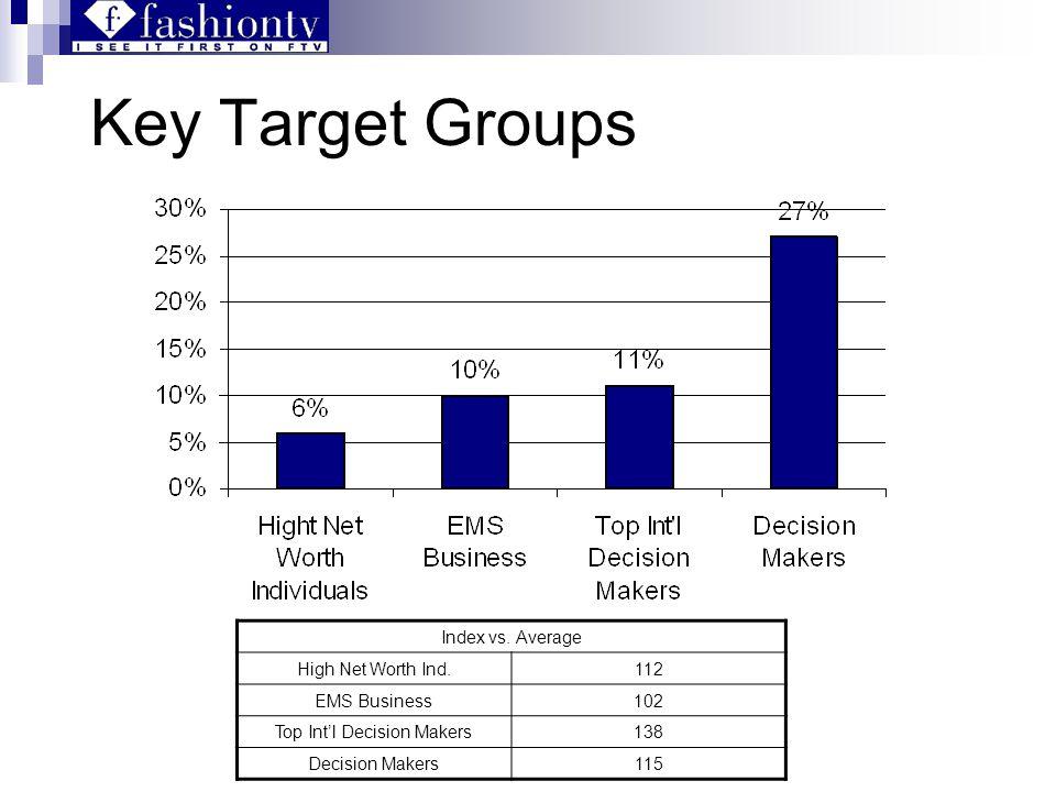 Key Target Groups Index vs.