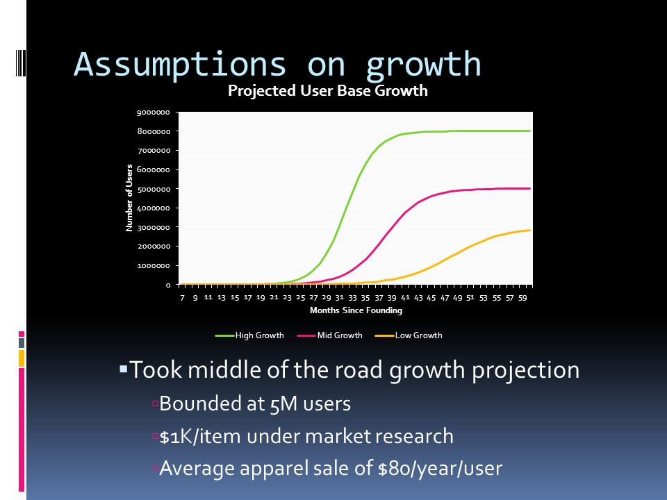 Assumptions on growth Took middle of the road growth projection Bounded at 5M users $1K/item under market research Average apparel sale of $80/year/user