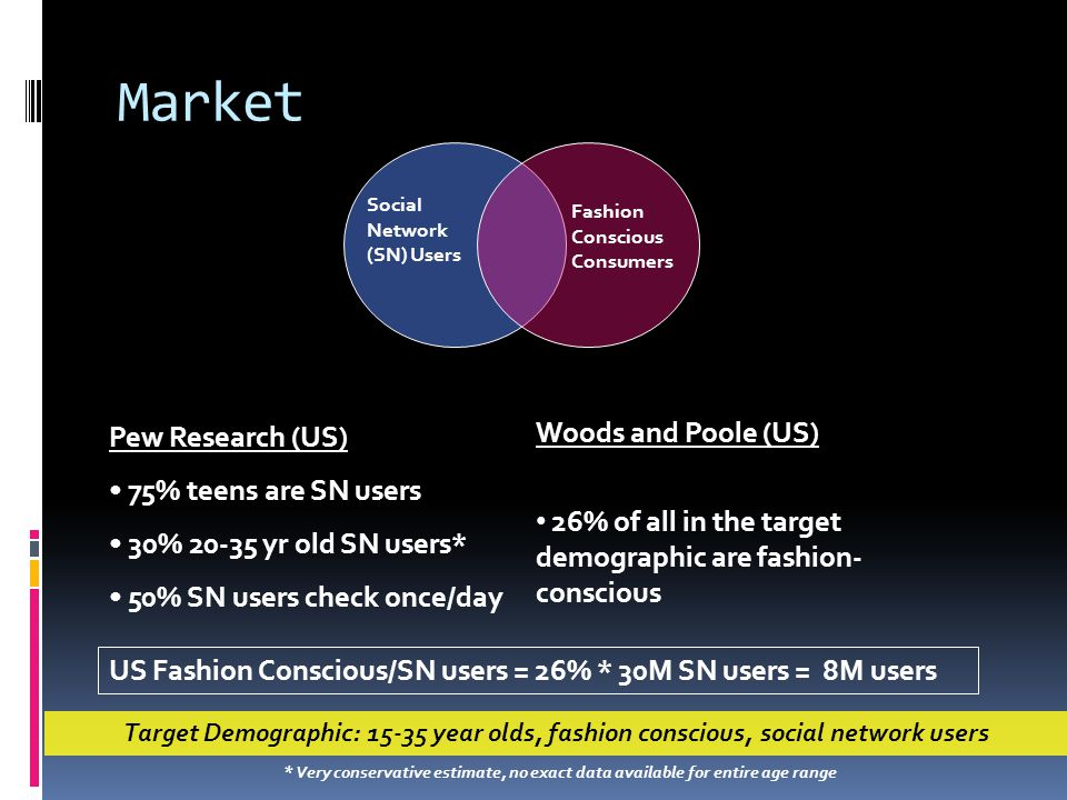 Market Social Network (SN) Users Fashion Conscious Consumers Pew Research (US) 75% teens are SN users 30% 20-35 yr old SN users* 50% SN users check once/day Woods and Poole (US) 26% of all in the target demographic are fashion- conscious US Fashion Conscious/SN users = 26% * 30M SN users = 8M users * Very conservative estimate, no exact data available for entire age range Target Demographic: 15-35 year olds, fashion conscious, social network users