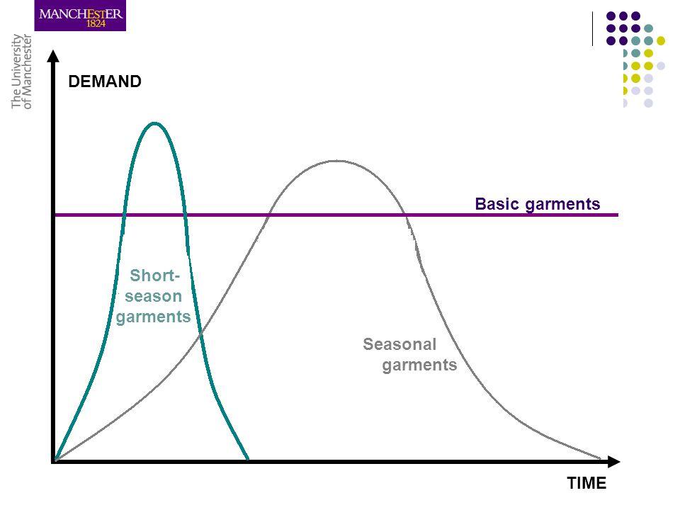 TIME DEMAND Basic garments Seasonal garments Short- season garments