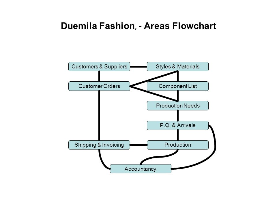 Duemila Fashion ® - Areas Flowchart Styles & Materials Component List Production Needs P.O. & Arrivals ProductionShipping & Invoicing Accountancy