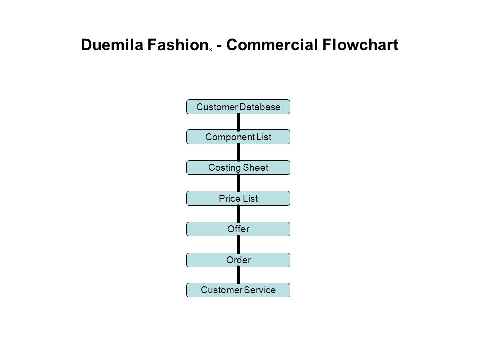 Duemila Fashion ® - Commercial Flowchart Component List Costing Sheet Price List Offer Order Customer Database Customer Service