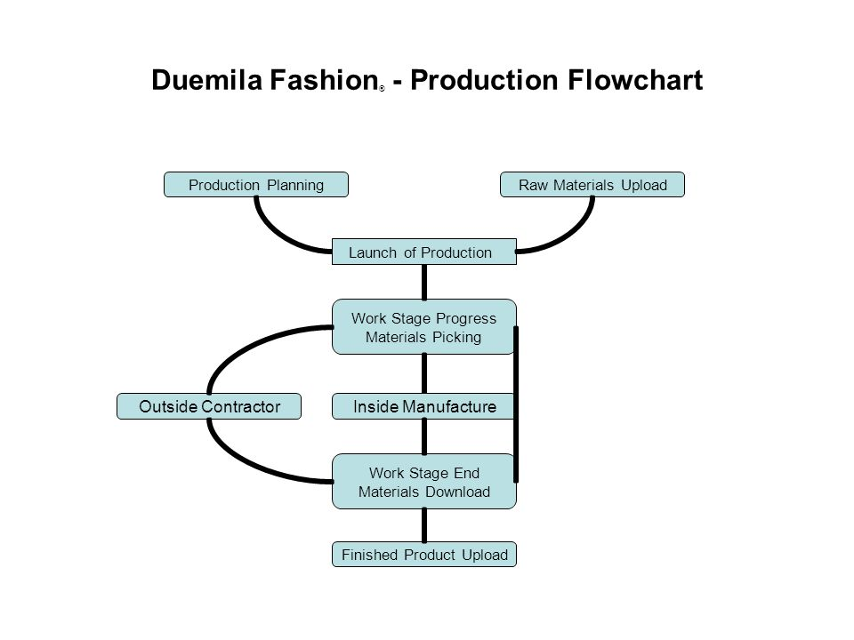 Duemila Fashion ® - Production Flowchart Work Stage Progress Materials Picking Outside Contractor Work Stage End Materials Download Inside Manufacture