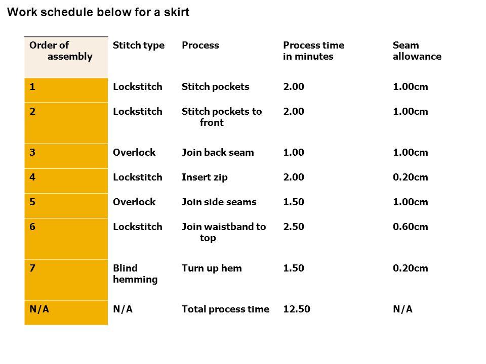 Work schedule below for a skirt Order of assembly Stitch typeProcessProcess time in minutes Seam allowance 1LockstitchStitch pockets2.001.00cm 2Lockst