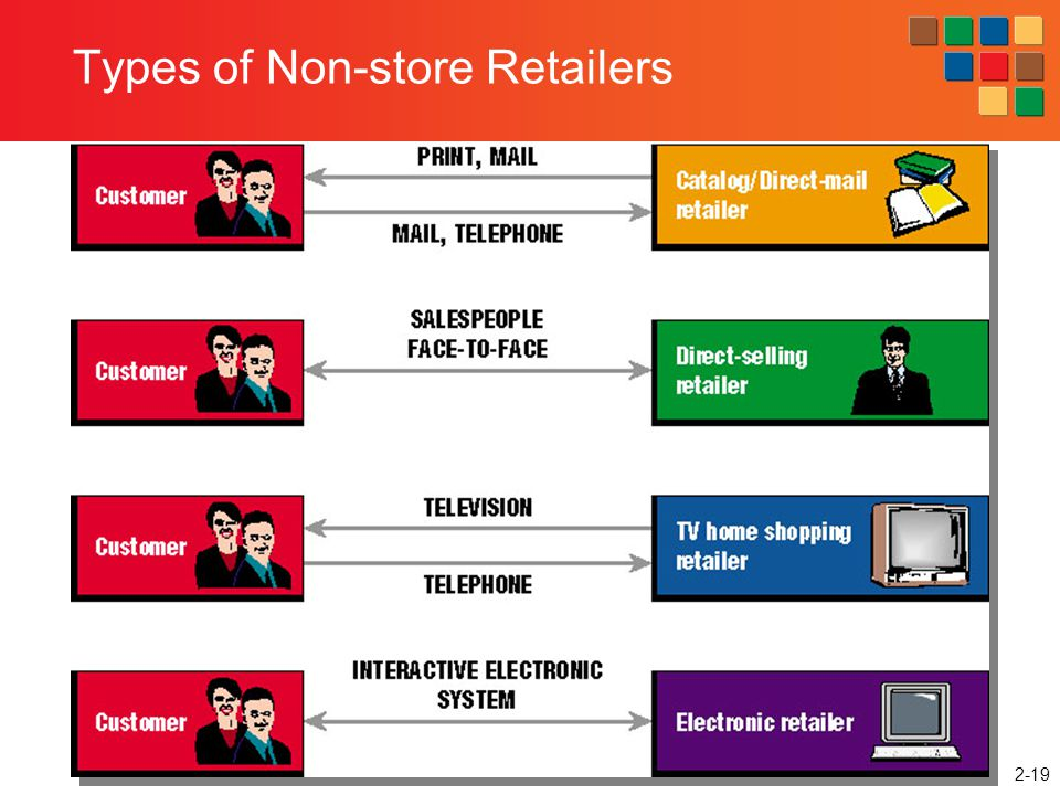 2-19 Types of Non-store Retailers