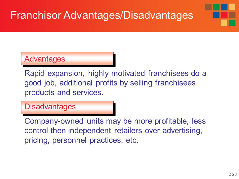 2-28 Franchisor Advantages/Disadvantages Advantages Rapid expansion, highly motivated franchisees do a good job, additional profits by selling franchi
