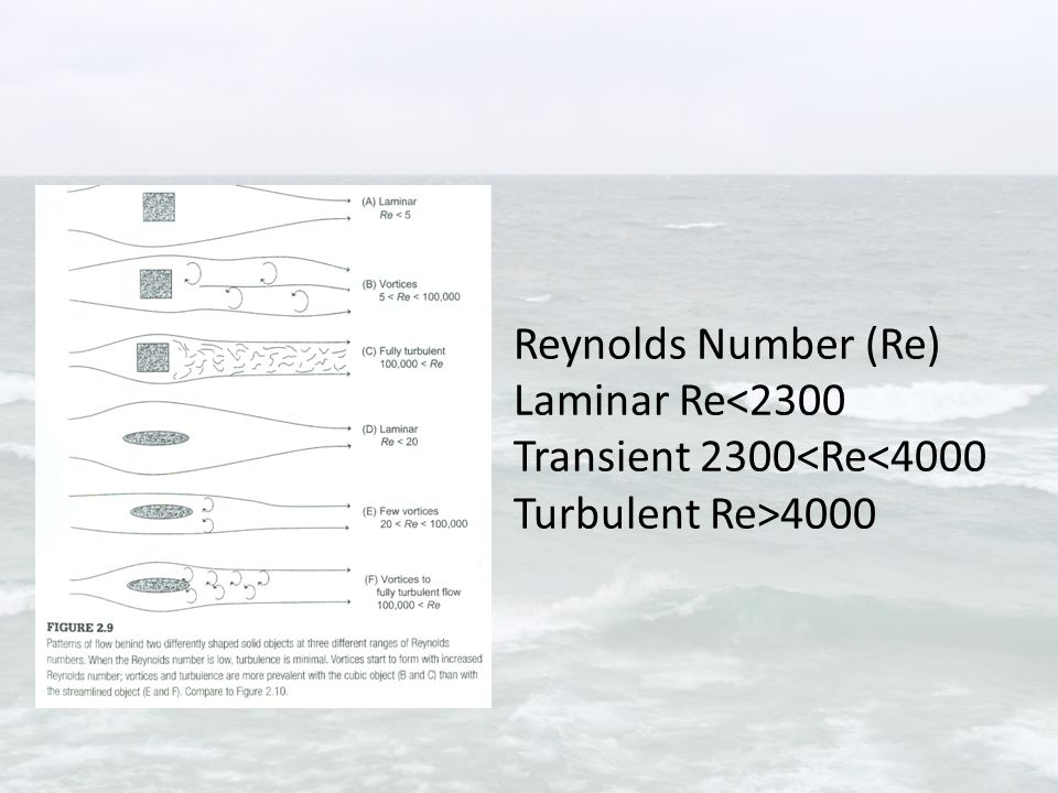 Reynolds Number (Re) Laminar Re 4000