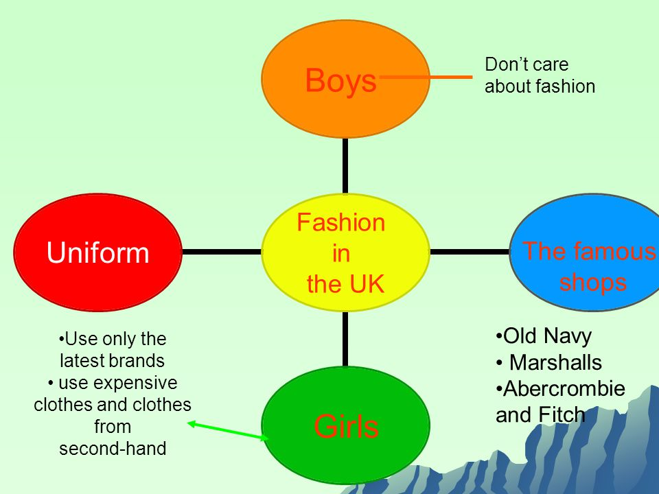 Fashion in the UK Boys The famous shops GirlsUniform Use only the latest brands use expensive clothes and clothes from second-hand Dont care about fashion Old Navy Marshalls Abercrombie and Fitch