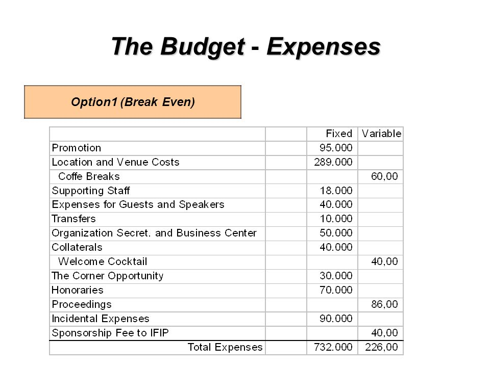 The BudgetExpenses The Budget - Expenses Option1 (Break Even)