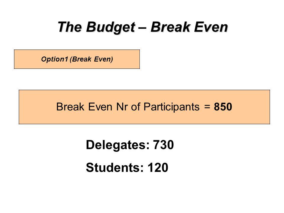 The BudgetBreak Even The Budget – Break Even Option1 (Break Even) Delegates: 730 Students: 120 Break Even Nr of Participants = 850