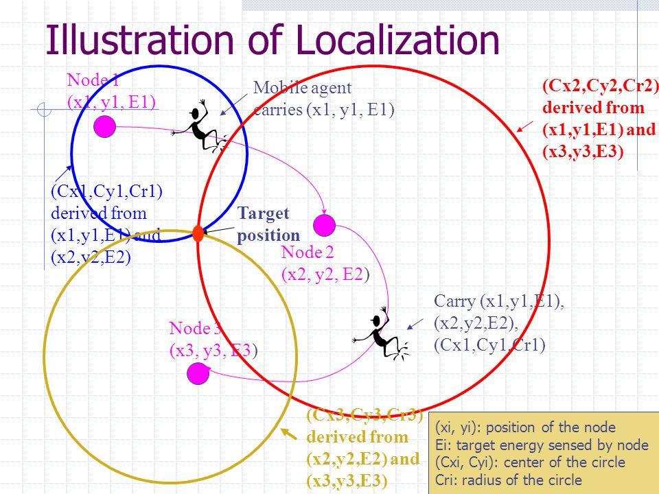 14 Illustration of Localization Node 1 (x1, y1, E1) Node 2 (x2, y2, E2) Mobile agent carries (x1, y1, E1) Node 3 (x3, y3, E3) (Cx1,Cy1,Cr1) derived from (x1,y1,E1) and (x2,y2,E2) Carry (x1,y1,E1), (x2,y2,E2), (Cx1,Cy1,Cr1) (Cx2,Cy2,Cr2) derived from (x1,y1,E1) and (x3,y3,E3) (Cx3,Cy3,Cr3) derived from (x2,y2,E2) and (x3,y3,E3) Target position (xi, yi): position of the node Ei: target energy sensed by node (Cxi, Cyi): center of the circle Cri: radius of the circle