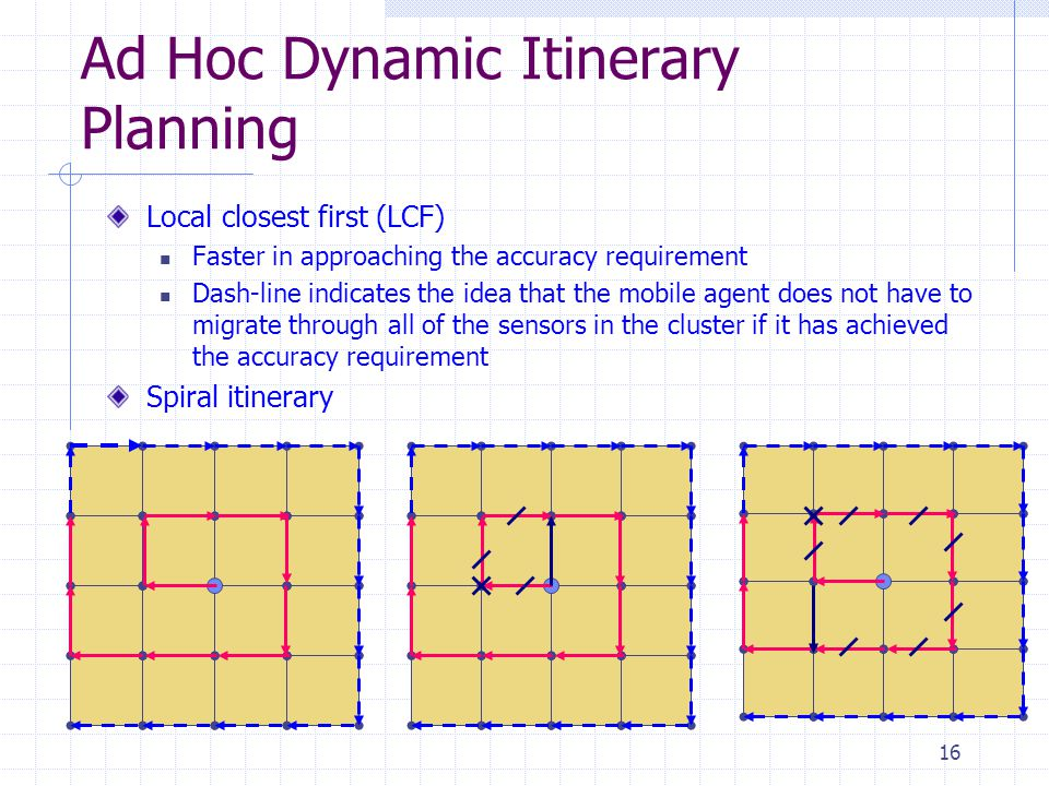 16 Ad Hoc Dynamic Itinerary Planning Local closest first (LCF) Faster in approaching the accuracy requirement Dash-line indicates the idea that the mo