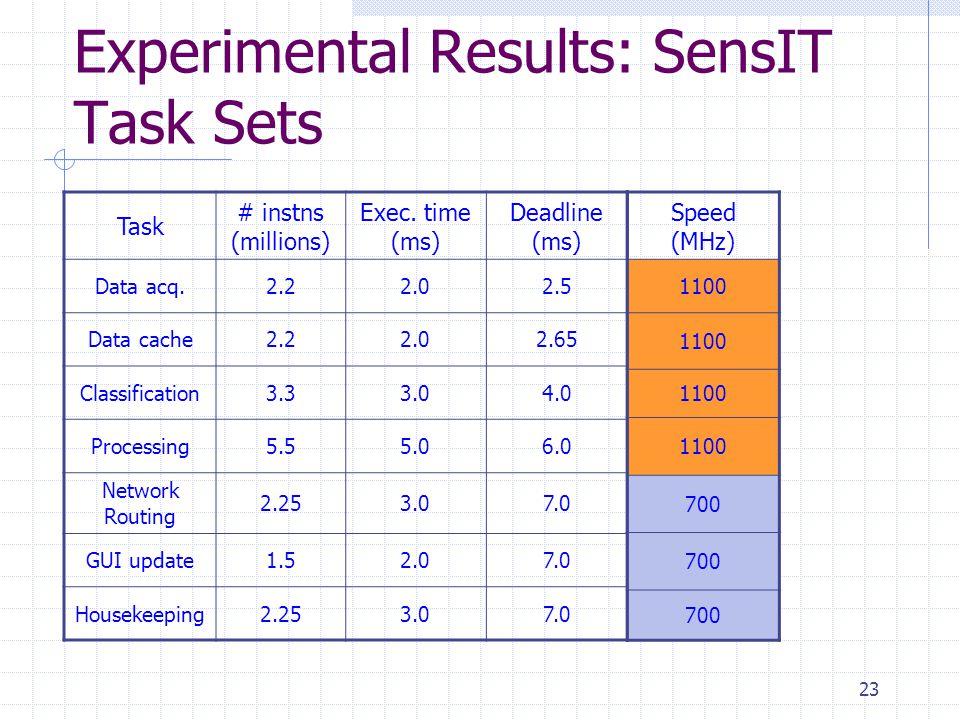 23 Experimental Results: SensIT Task Sets Task # instns (millions) Exec.