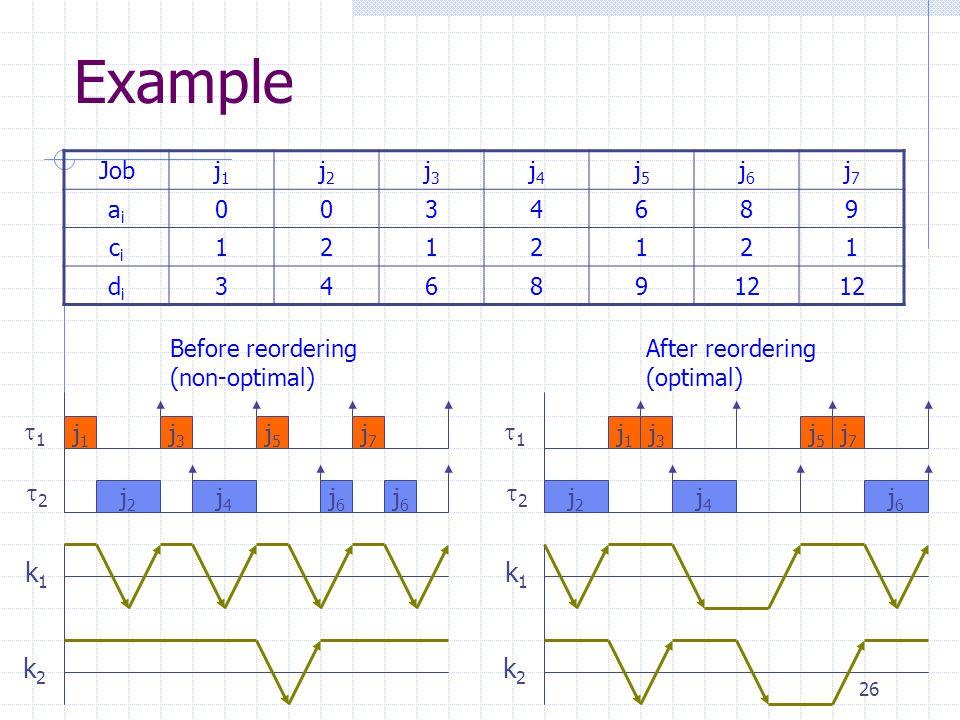 26 Example Jobj1j1 j2j2 j3j3 j4j4 j5j5 j6j6 j7j7 aiai 0034689 cici 1212121 didi 3468912 Before reordering (non-optimal) j1j1 j3j3 j5j5 j7j7 j2j2 j4j4 j6j6 j6j6 1 2 k1k1 k2k2 After reordering (optimal) j1j1 j3j3 j5j5 j7j7 j2j2 j4j4 1 2 j6j6 k1k1 k2k2