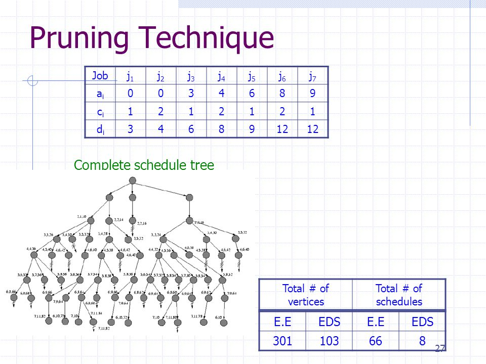 27 Pruning Technique Jobj1j1 j2j2 j3j3 j4j4 j5j5 j6j6 j7j7 aiai 0034689 cici 1212121 didi 3468912 Complete schedule tree Total # of vertices Total # o
