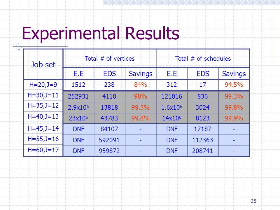 28 Experimental Results Total # of verticesTotal # of schedules E.EEDSSavingsE.EEDSSavings Job set H=20,J=9 H=30,J=11 H=35,J=12 H=40,J=13 H=45,J=14 H=55,J=16 H=60,J=17 151223884%3121794.5% 252931411098%12101683699.3% 2.9x10 6 1381899.5%1.6x10 6 302499.8% 23x10 6 4378399.8%14x10 6 812399.9% DNF84107-DNF17187- DNF592091-DNF112363- DNF959872-DNF208741-
