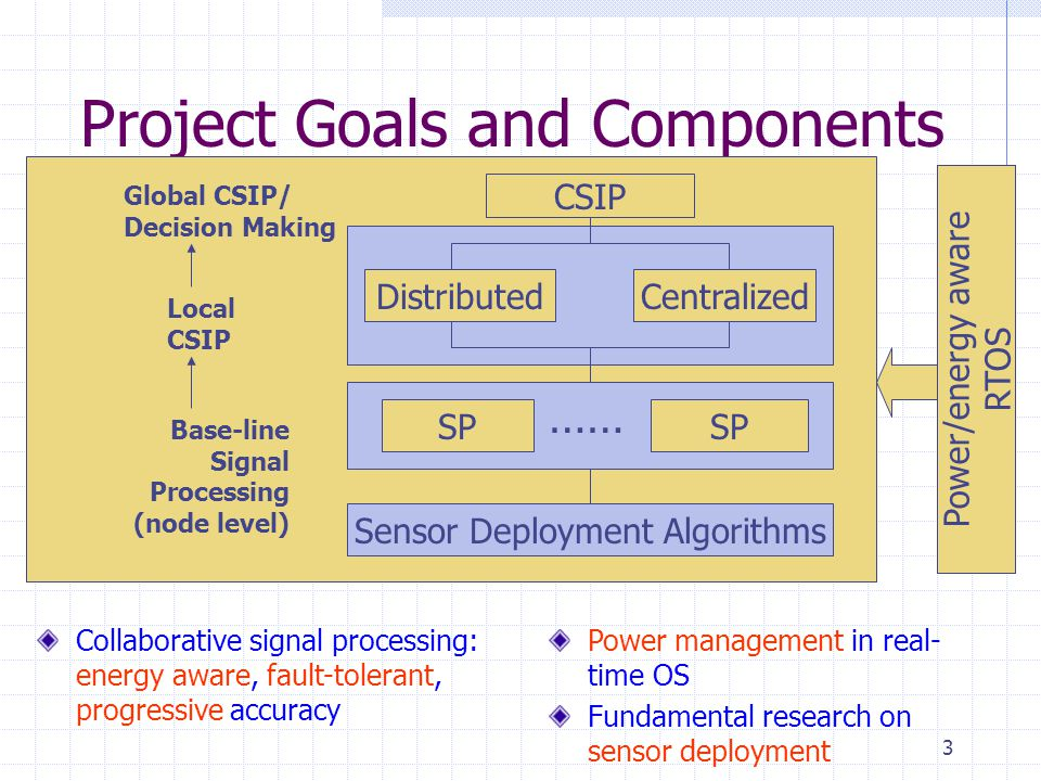 3 Project Goals and Components CSIP DistributedCentralized SP …… Base-line Signal Processing (node level) Local CSIP Global CSIP/ Decision Making Powe
