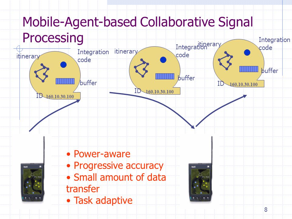 8 Mobile-Agent-based Collaborative Signal Processing 160.10.30.100 Integration code buffer itinerary ID 160.10.30.100 Integration code buffer itinerar