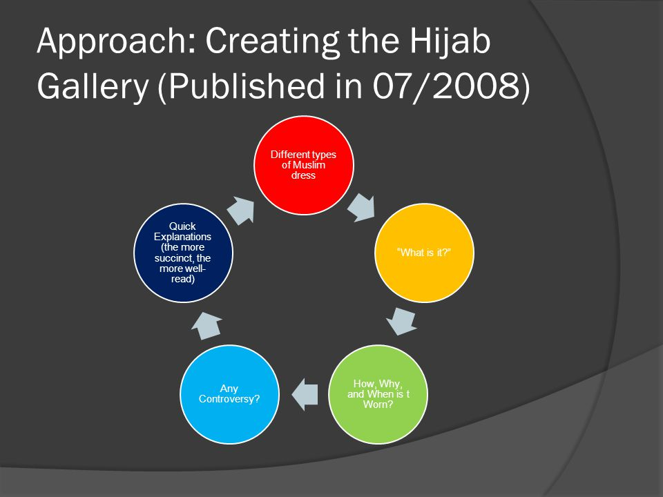 Approach: Creating the Hijab Gallery (Published in 07/2008) Different types of Muslim dress What is it.