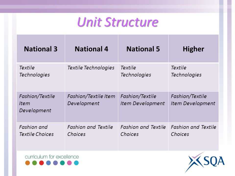 Unit Structure National 3National 4National 5Higher Textile Technologies Fashion/Textile Item Development Fashion and Textile Choices