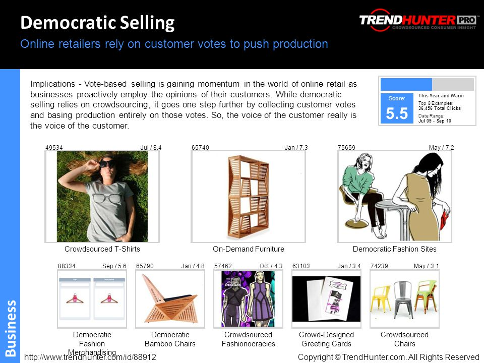 http://www.trendhunter.com/id/88912 Copyright © TrendHunter.com. All Rights Reserved Democratic Selling Online retailers rely on customer votes to pus