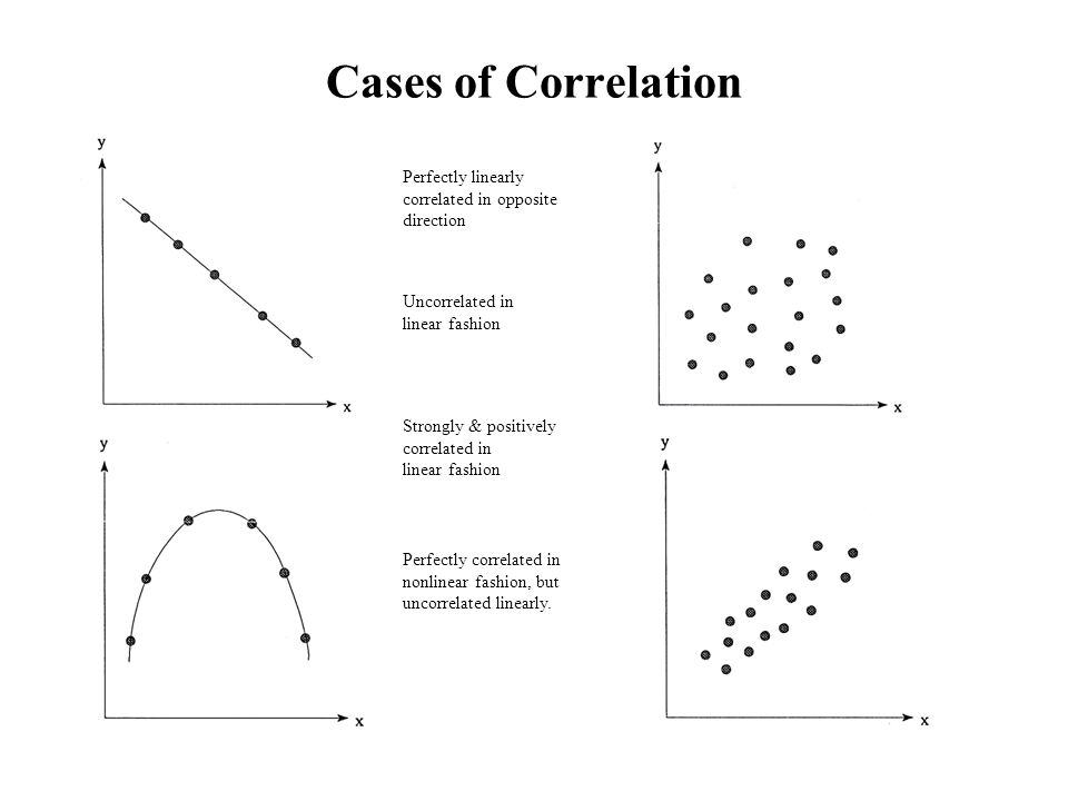 Cases of Correlation Perfectly linearly correlated in opposite direction Strongly & positively correlated in linear fashion Perfectly correlated in nonlinear fashion, but uncorrelated linearly.