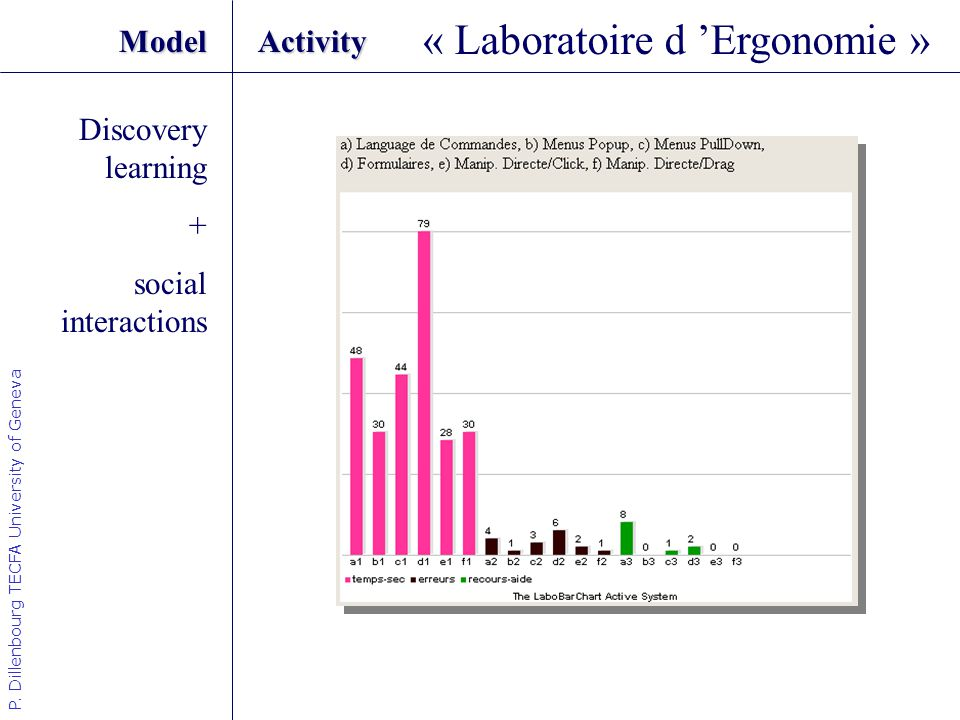 P. Dillenbourg TECFA University of Geneva ModelActivity « Laboratoire d Ergonomie » Discovery learning + social interactions