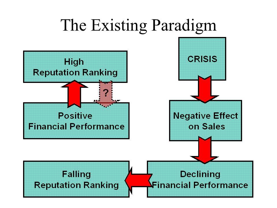 The Existing Paradigm