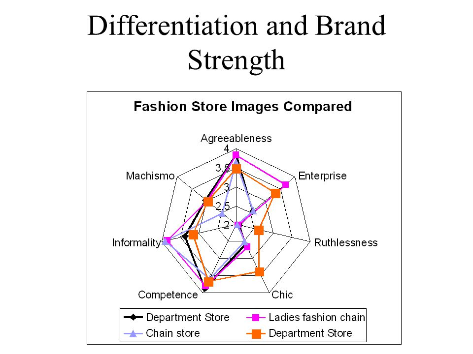 Differentiation and Brand Strength