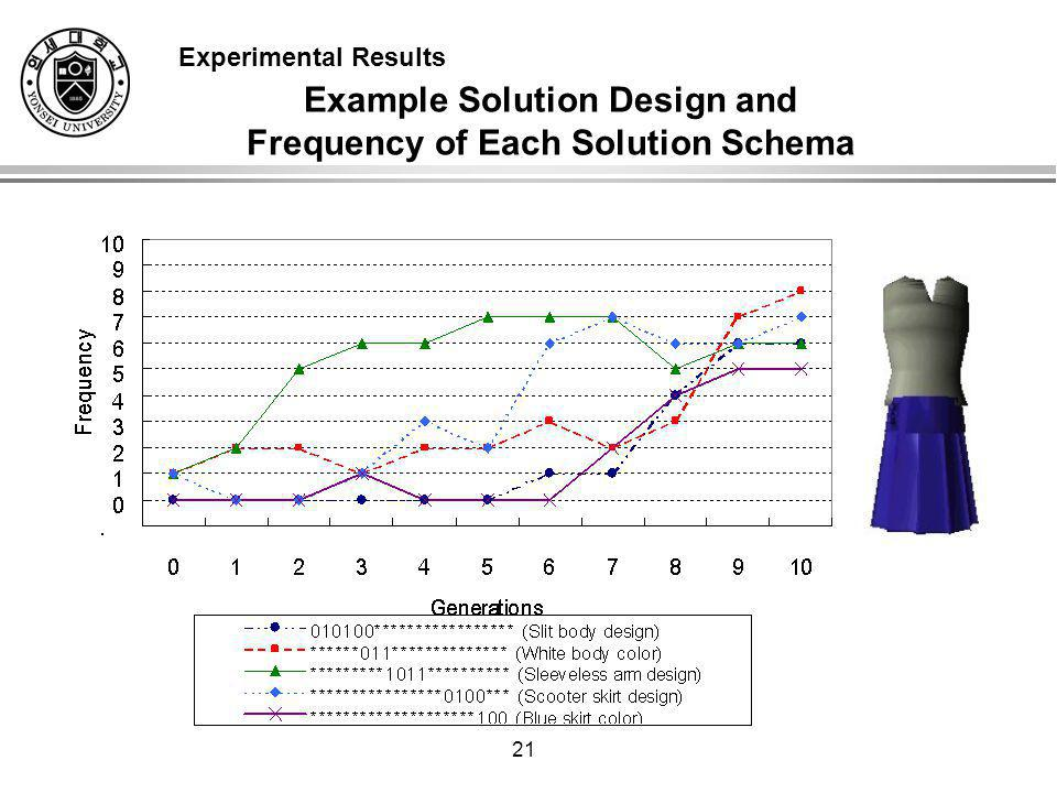 21 Example Solution Design and Frequency of Each Solution Schema Experimental Results