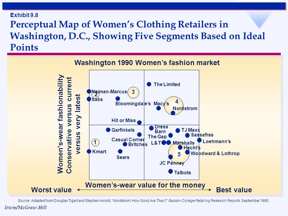 Irwin/McGraw-Hill © The McGraw-Hill Companies, Inc., 1998 Exhibit 9.7 Perceptual Map of Womens Clothing Retailers in Washington, D.C., Showing the Ide