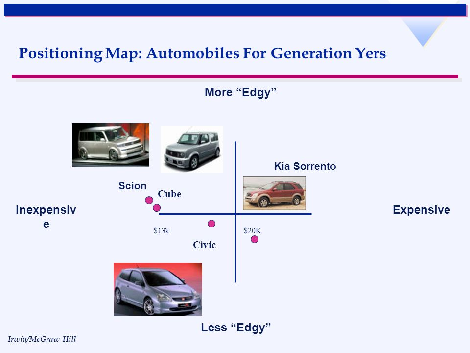 Irwin/McGraw-Hill © The McGraw-Hill Companies, Inc., 1998 Positioning Map: Automobiles For Generation Yers More Edgy Less Edgy ExpensiveInexpensiv e Scion Kia Sorrento $13k Cube Civic $20K