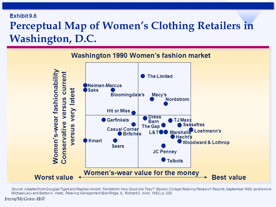 Irwin/McGraw-Hill © The McGraw-Hill Companies, Inc., 1998 Exhibit 9.6 Perceptual Map of Womens Clothing Retailers in Washington, D.C.