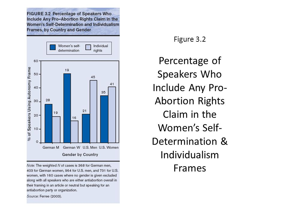 Figure 3.2 Percentage of Speakers Who Include Any Pro- Abortion Rights Claim in the Womens Self- Determination & Individualism Frames