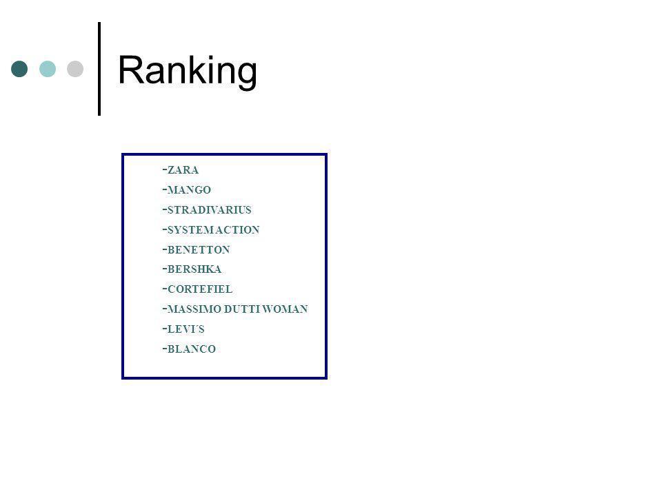 Ranking - ZARA - MANGO - STRADIVARIUS - SYSTEM ACTION - BENETTON - BERSHKA - CORTEFIEL - MASSIMO DUTTI WOMAN - LEVI´S - BLANCO