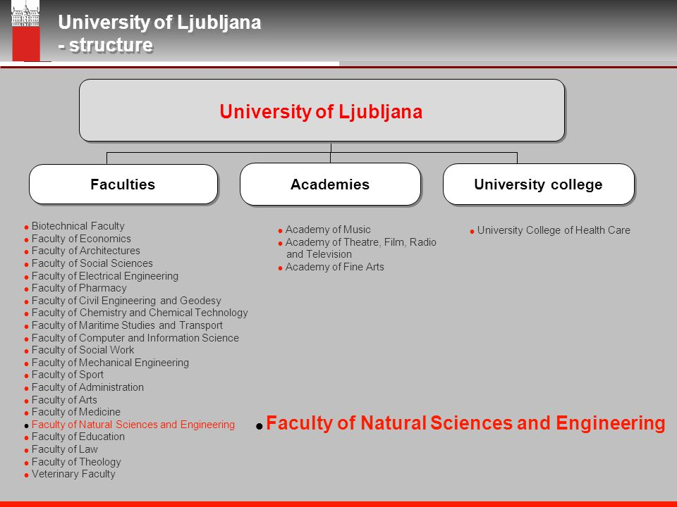 University of Ljubljana Faculty of Natural Sciences and Engineering Department of Textiles Snežniška 5, SI-1000 Ljubljana, Slovenia Four Public Universities in Slovenia Universities in Slovenia University of Ljubljana University of Ljubljana University of Maribor University of Maribor University of Nova Gorica University of Nova Gorica University of Primorska University of Primorska Established: 1919 Structure: 22 faculties 3 academies 1 university college Staff: 3,500 Students: 64,000 Established: 1961 Structure: 12 faculties Staff: 1,326 Students: 26,548 Established: 1995 Structure: 6 schools 7 institutes Students: 2,000 Established: 2003 Structure: 3 faculties 2 colleges 2 institutes Students: 5,338