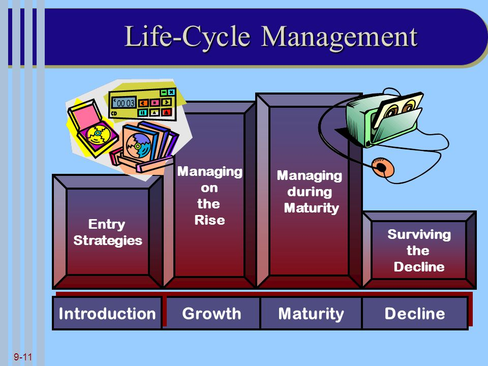 9-11 Life-Cycle Management Entry Strategies Managing on the Rise Surviving the Decline Growth Introduction Maturity Decline Managing during Maturity