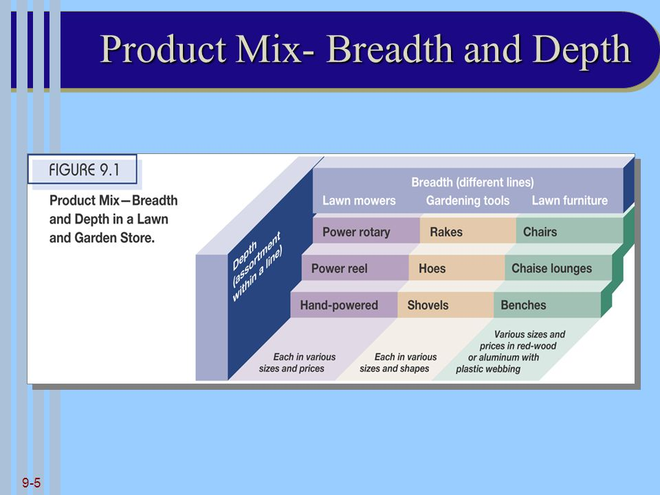 9-5 Product Mix- Breadth and Depth
