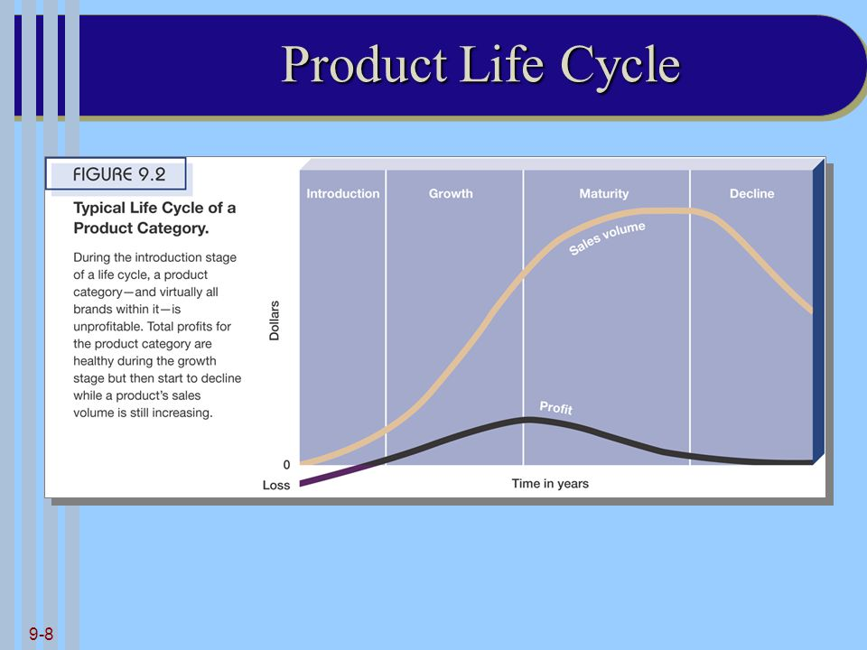 9-8 Product Life Cycle