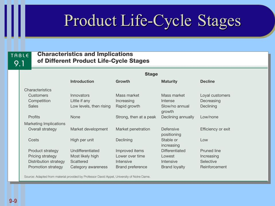 9-9 Product Life-Cycle Stages
