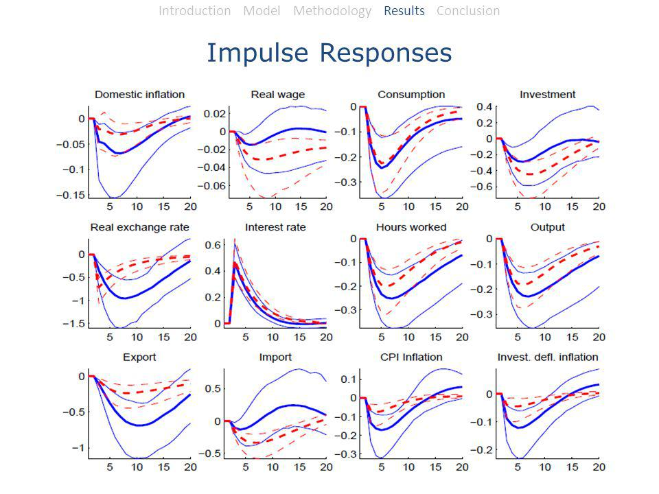 Impulse Responses Introduction Model Methodology Results Conclusion