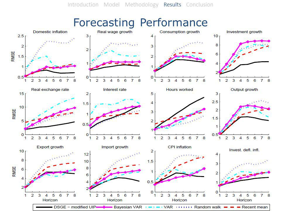 Forecasting Performance Introduction Model Methodology Results Conclusion