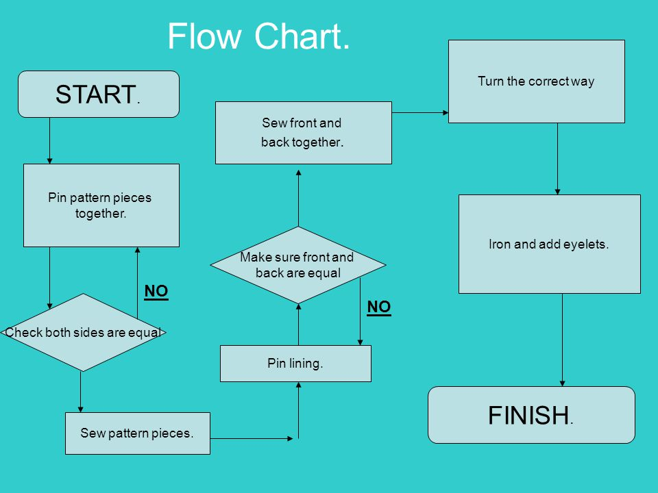 Flow Chart. START. Pin pattern pieces together. Check both sides are equal Sew pattern pieces.